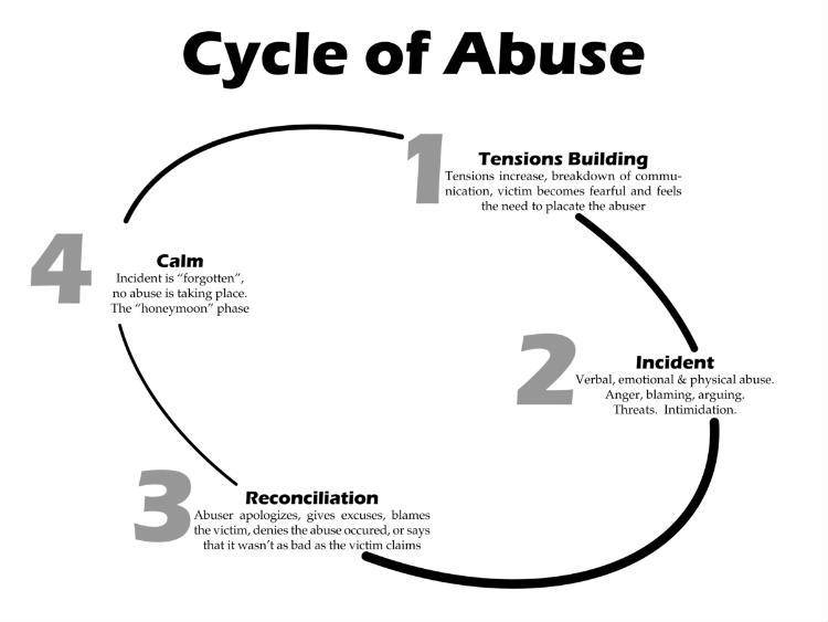 Cycle of Abusive Relationship