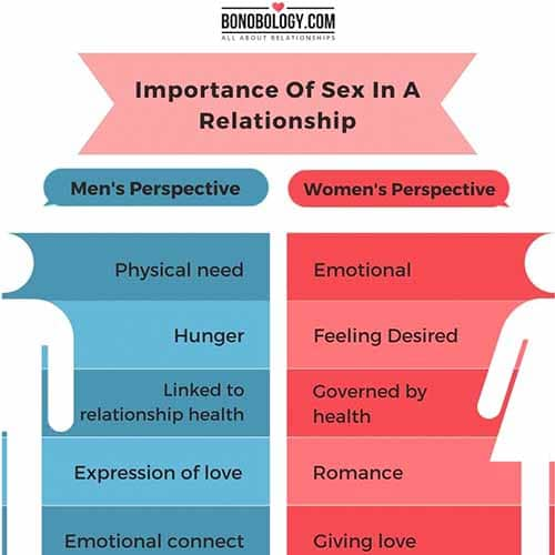 infographic on importance of sex in a relationship