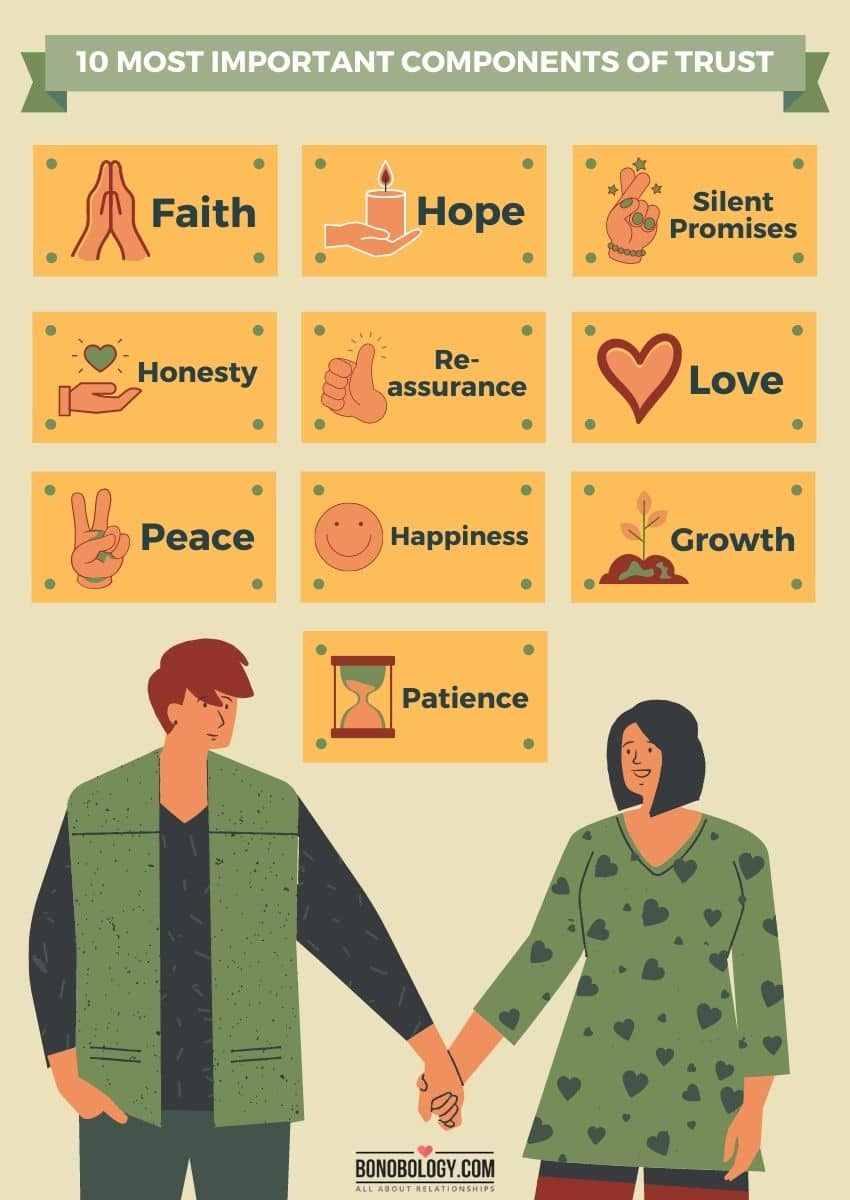 infographic on elements of trust in a relationship
