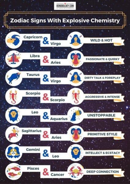 Zodiac-chemistry