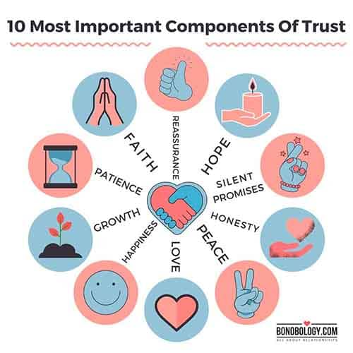 infographic on components of trust in a relationship