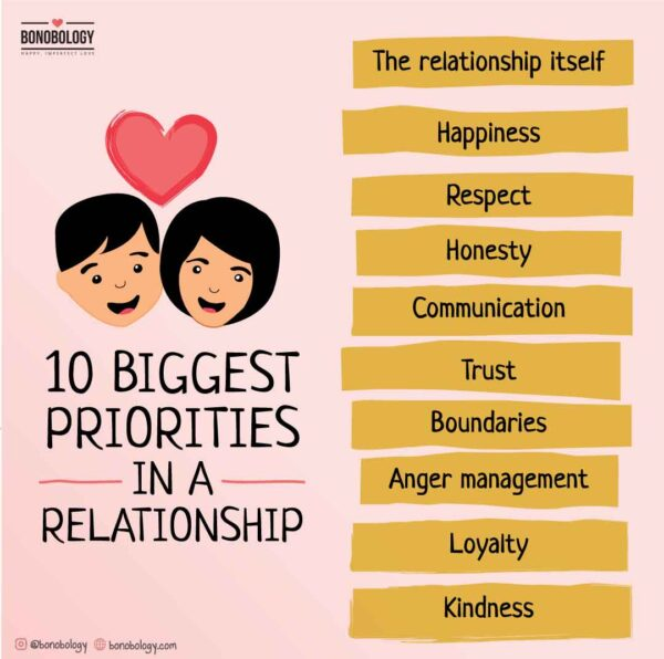 10 biggest priorities in a relationship infographic