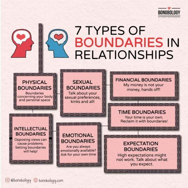 Infographic on 7 types of boundaries in relationships