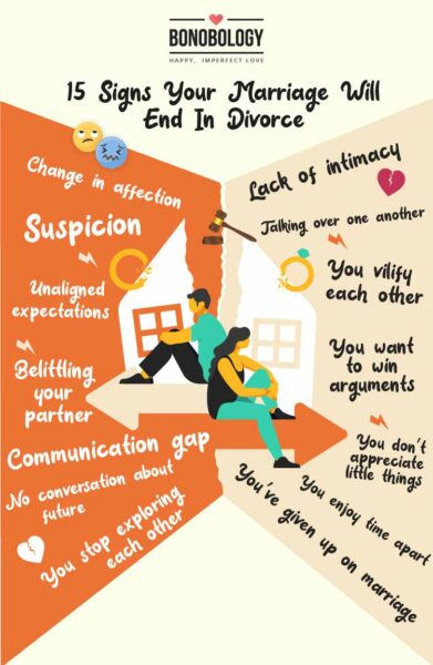 signs your marriage will end in divorce infographic