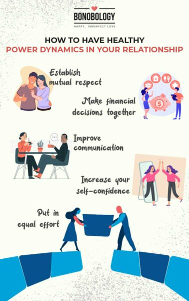 Power dynamics in a relationship infographic