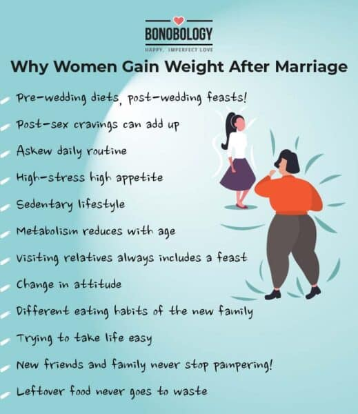 Why women gain weight after marriage infographic