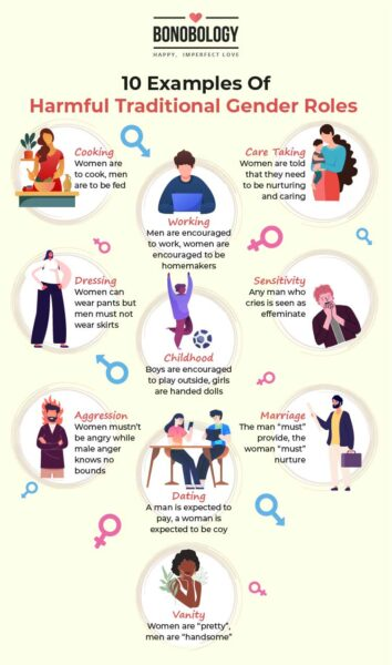 Traditional gender roles infographic