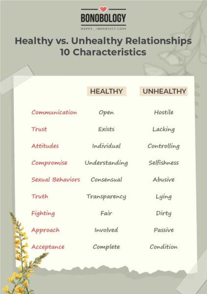 infographic for healthy vs unhealthy relationships