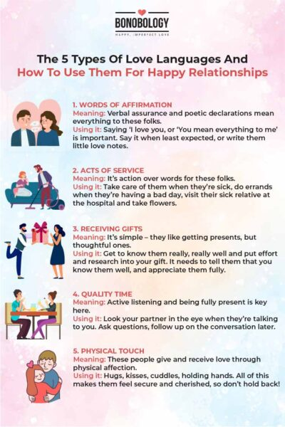 Infographic - The 5 types of love languages and how to use them for happy relationships.