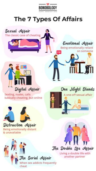 Types of affairs infographic