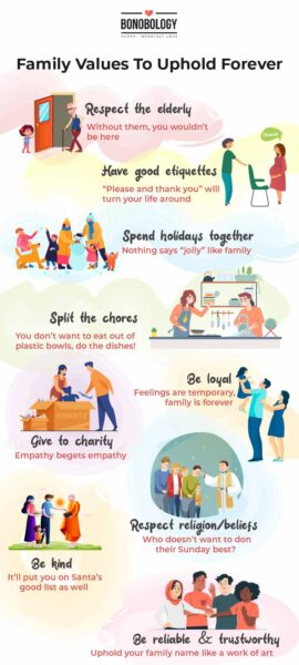 Family value to uphold forever infographic