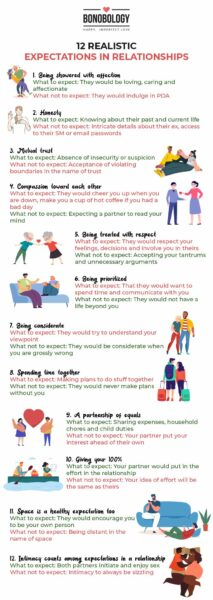 Infographic on Realistic expectations in Relationships